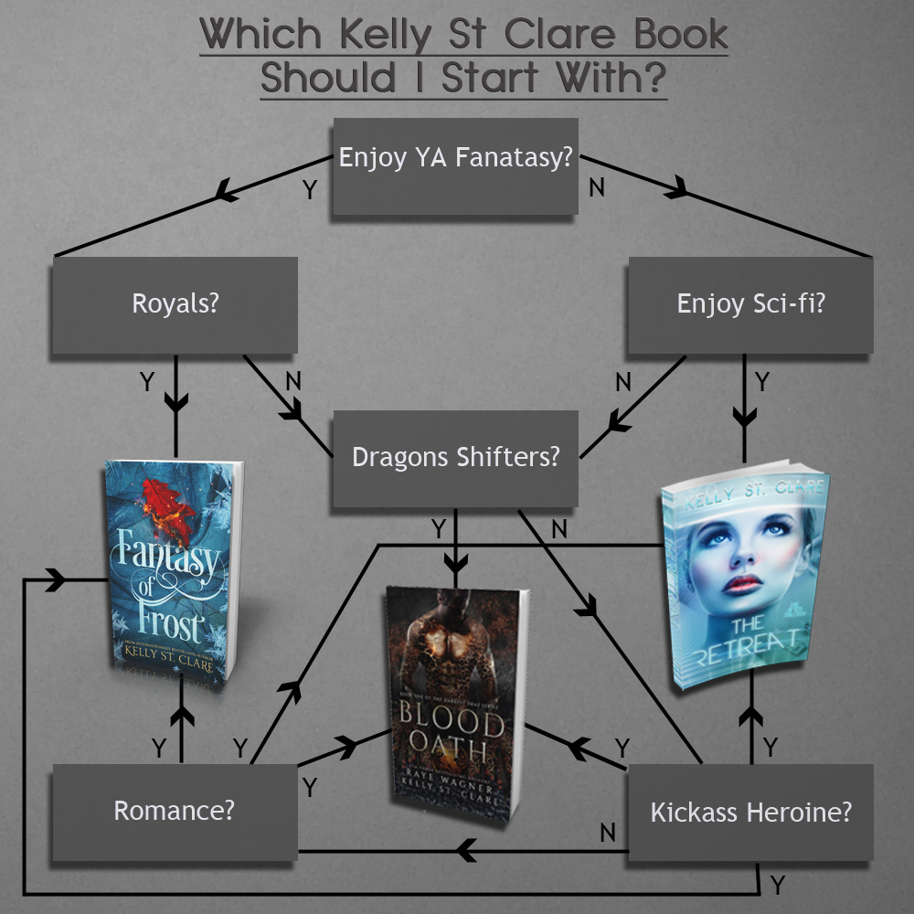 Which Kelly St Clare Book Should I Start With?